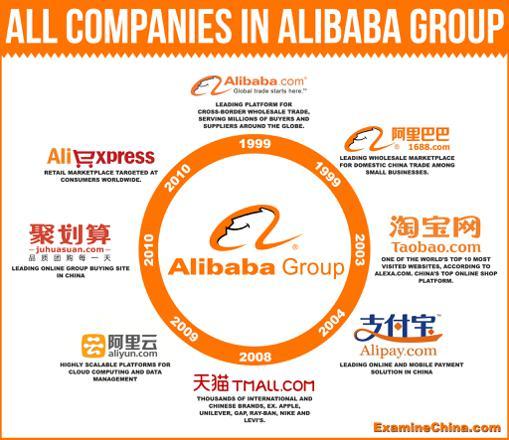 alibaba et aliexpress