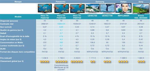 comparatif tv