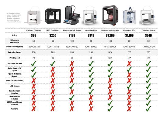 imprimante 3d comparatif
