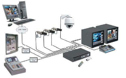systeme surveillance