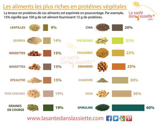 aliment riche en proteine vegetale
