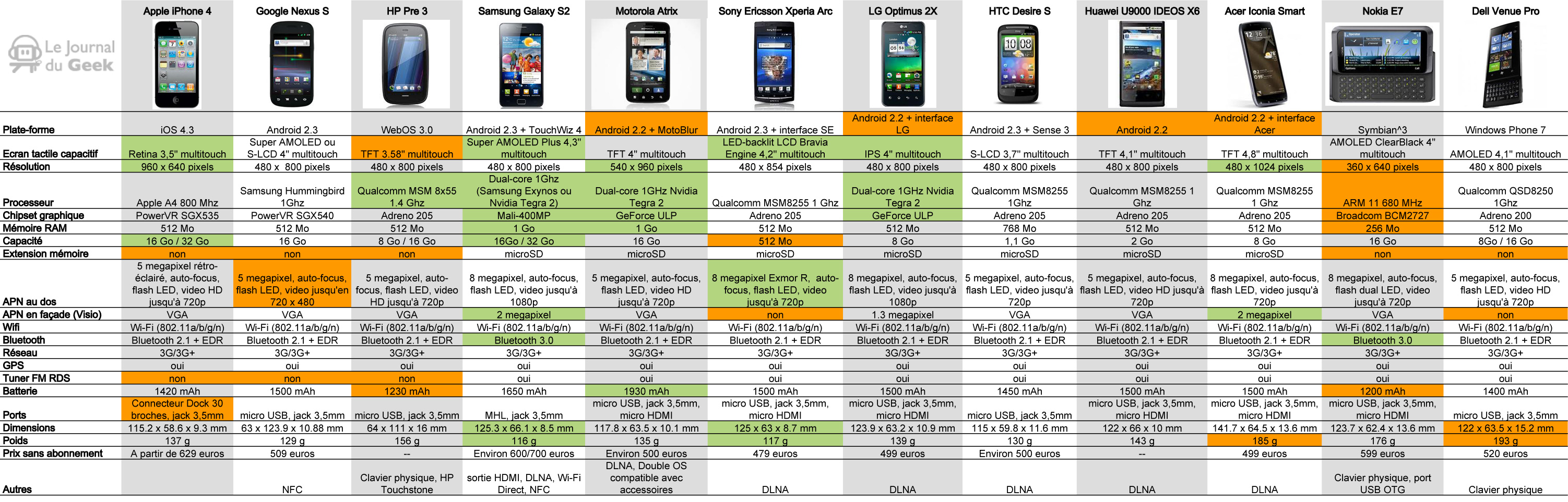 android comparatif