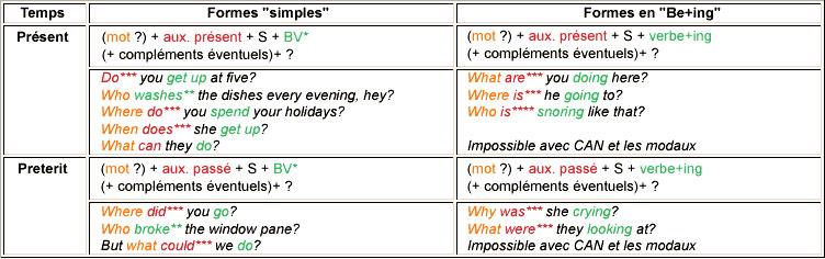 anglais grammaire de base