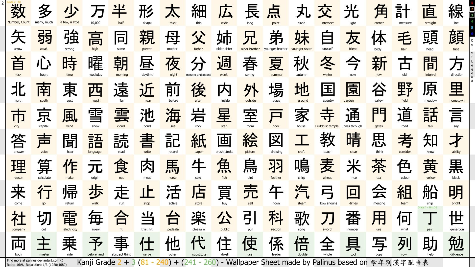 apprentissage kanji