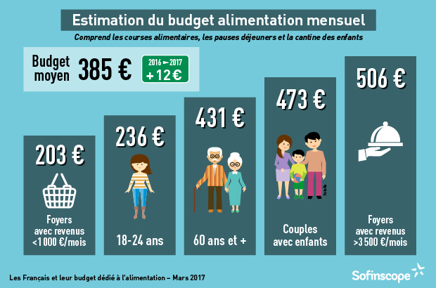 budget alimentation couple
