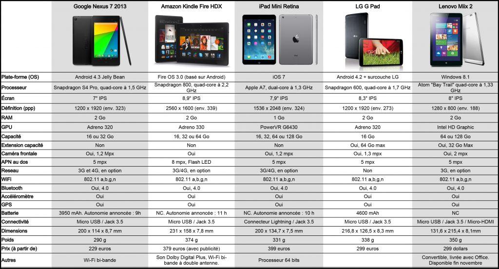 choix tablette 7 pouces