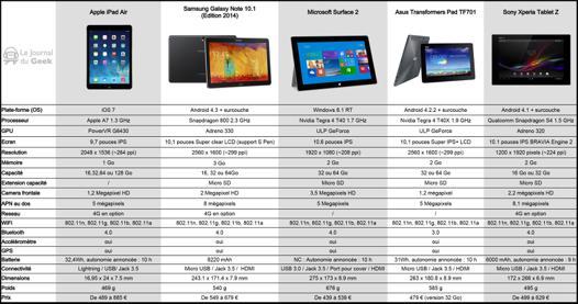 choix tablette samsung