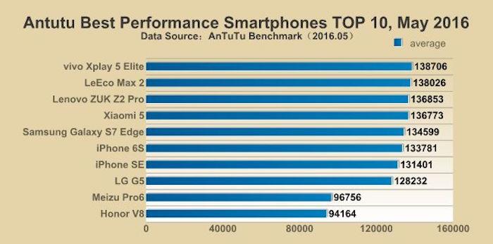 classement smartphone