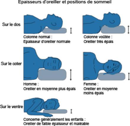 comment choisir oreiller