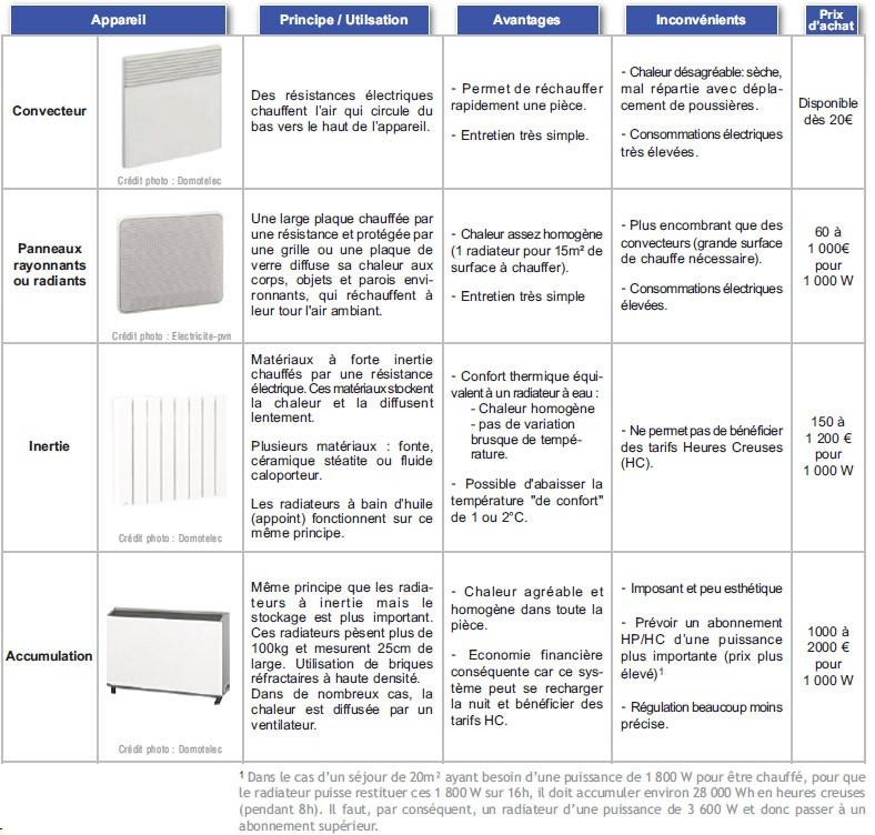 comparaison chauffage electrique