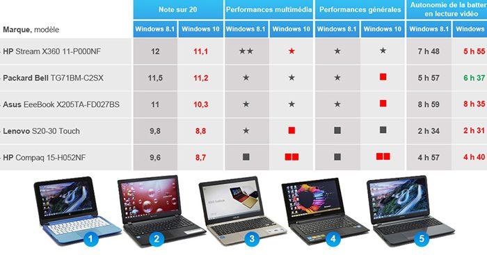 comparateur d ordinateur