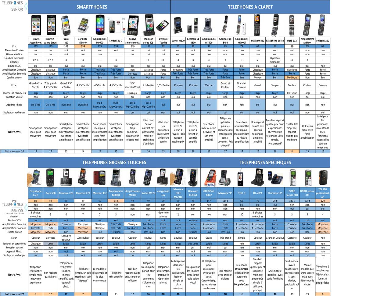 comparateur de téléphone portable