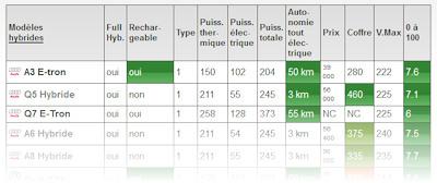 comparateur de voiture performance