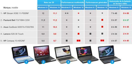 comparateur  ordinateur portable