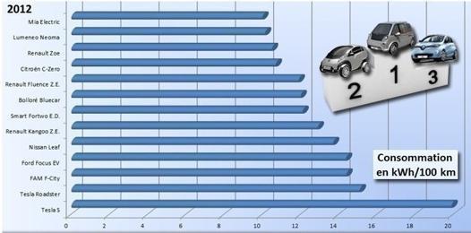 comparateur puissance voiture