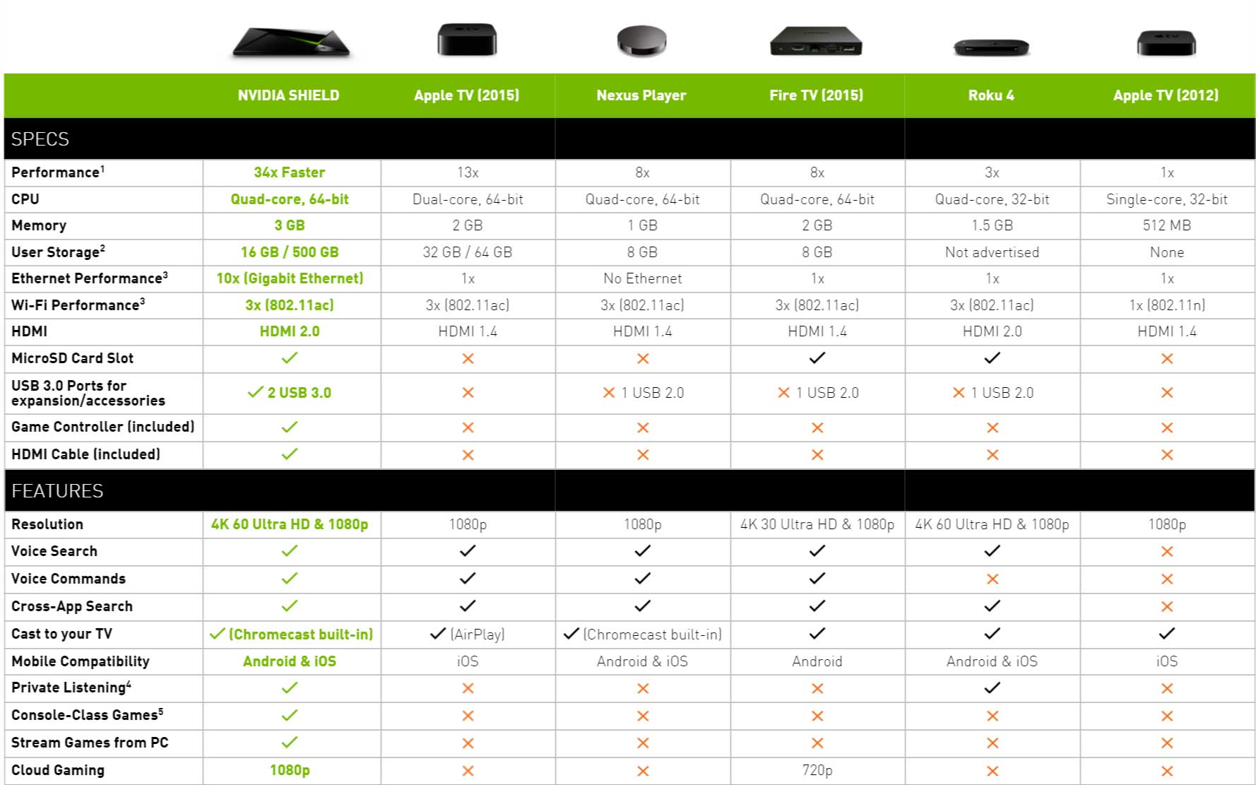 comparatif box android