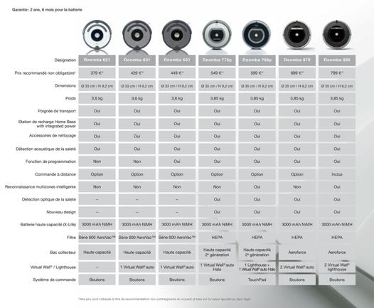 comparatif robot roomba