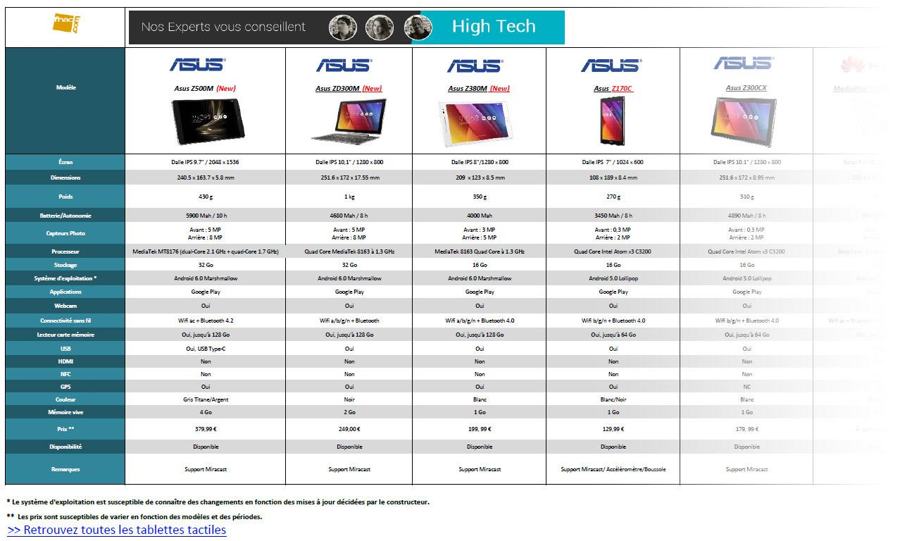 comparatif tablette android