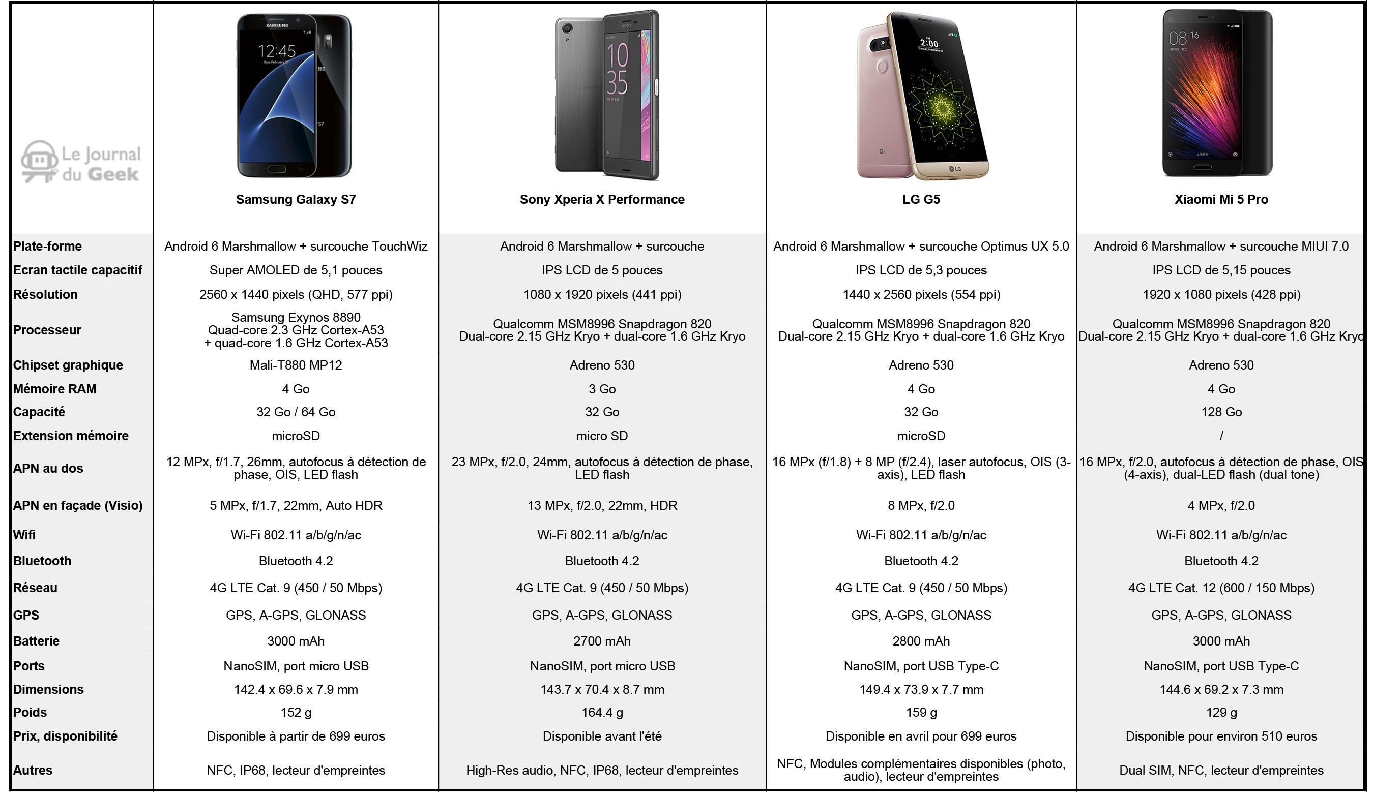 comparer smartphone 2016