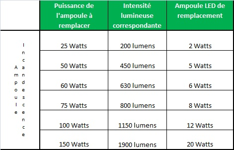 conversion ampoule led
