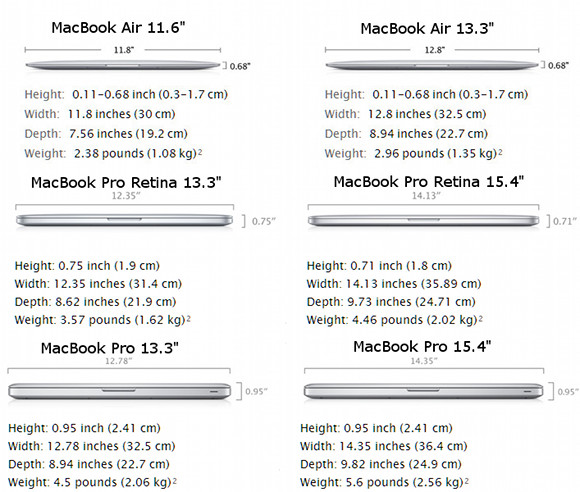 dimension macbook pro 13 retina