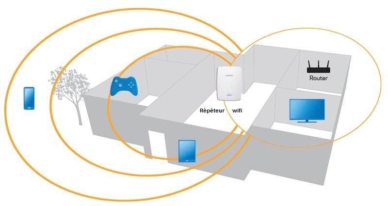 fonctionnement repeteur wifi
