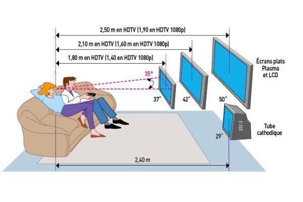 hauteur ecran tv