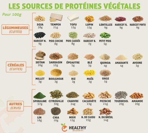 liste des proteines