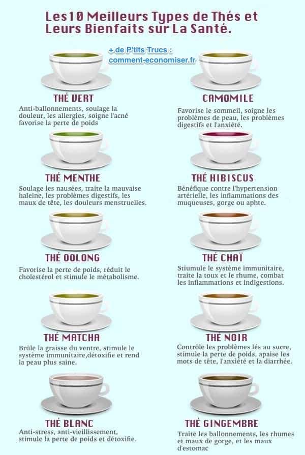 meilleurs thé