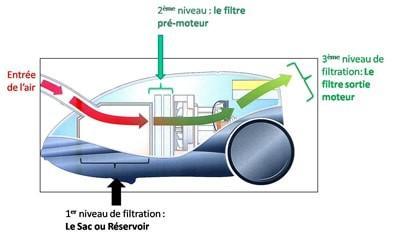 principe de fonctionnement d un aspirateur