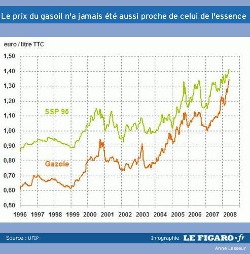 prix du diesel