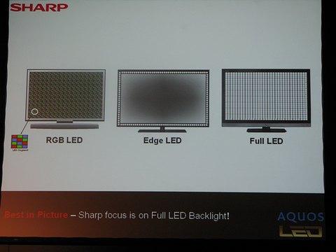 rétroéclairage led edge