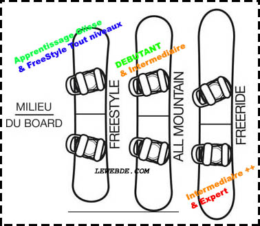 taille planche snowboard