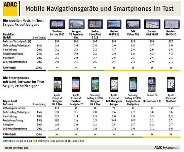 test smartphone