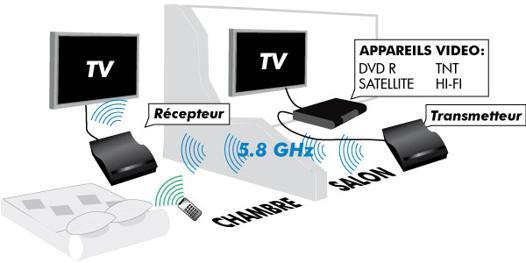 transmission tv sans fil